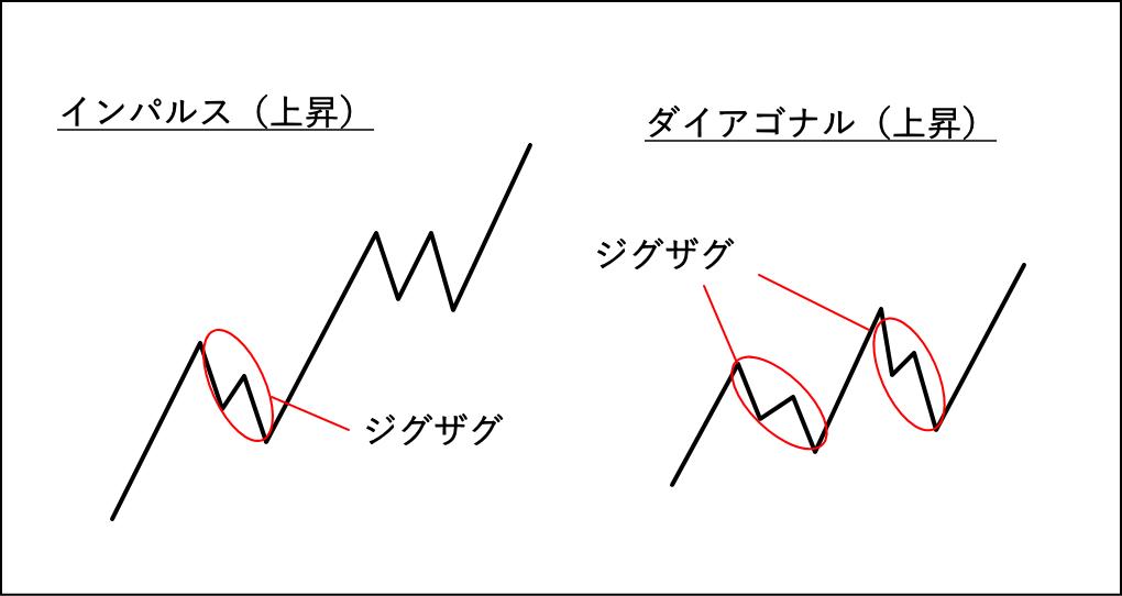 インパルスとダイアゴナルの修正波のジグザグ出現箇所を図解