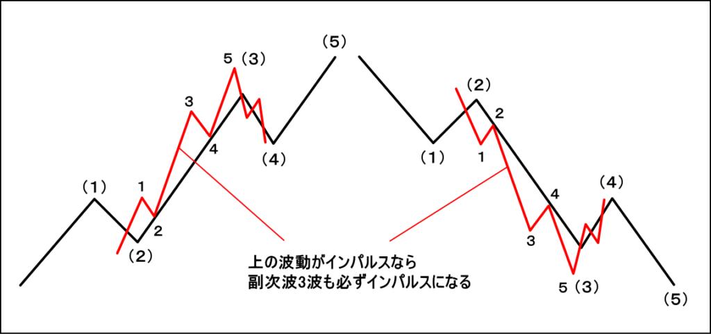 インパルスの副次波の定義