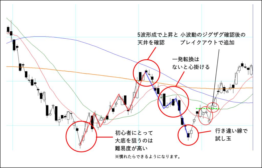 ジグザグを使った具体的なエントリーの戦略をチャートで解説
