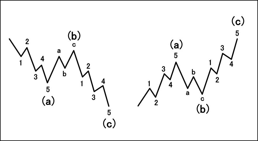 ジグザグの構成波形