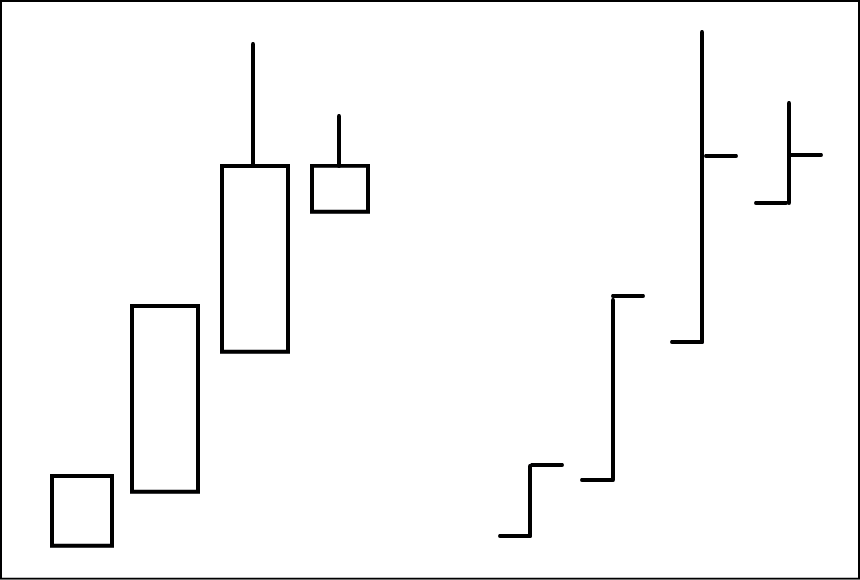行き詰まり線をバーチャートにした図