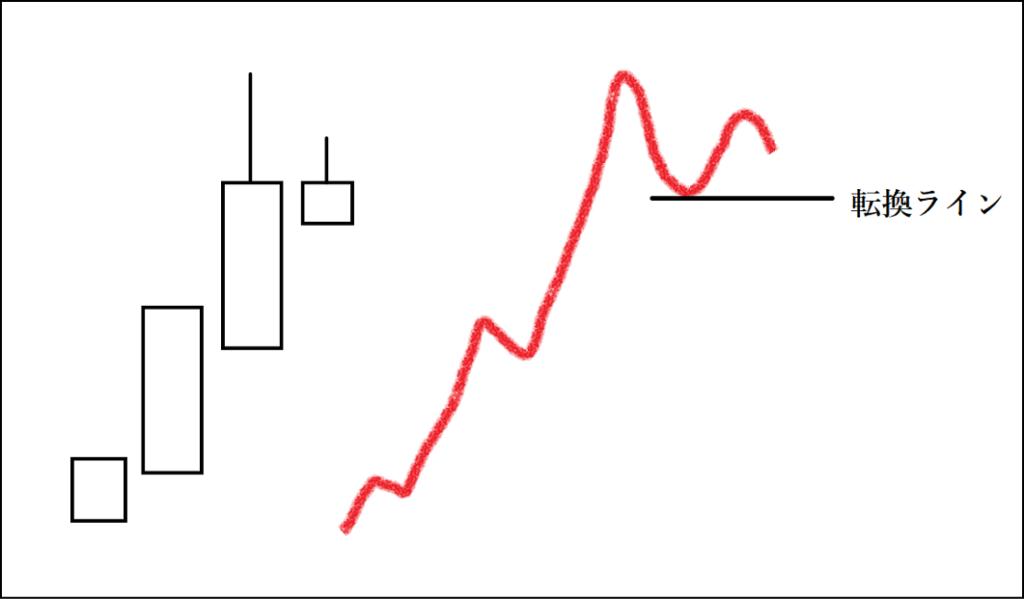 行き詰まり線の値動きを表した図