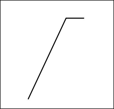 行き詰まり線が出たところを折れ線グラフに直してみる