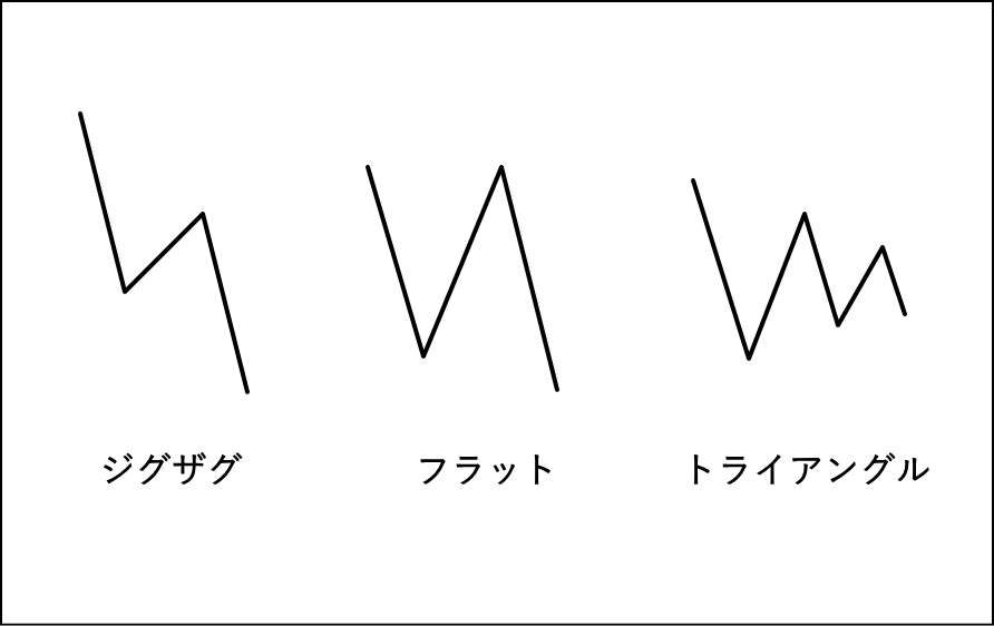 3つの基本修正波