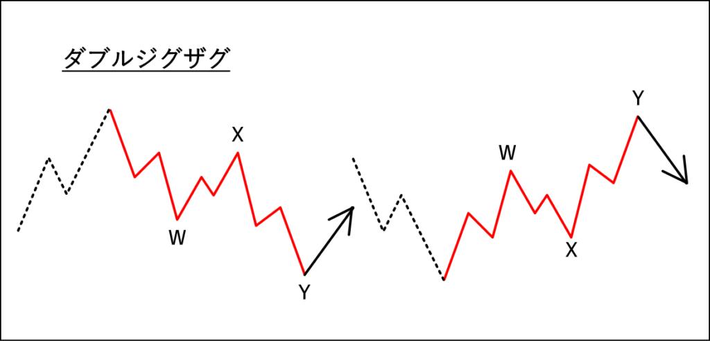 ダブルジグザグの波形