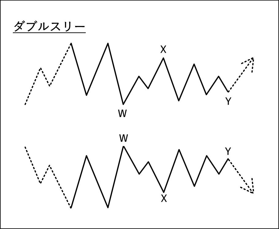 複合修正波のダブルスリーの波形