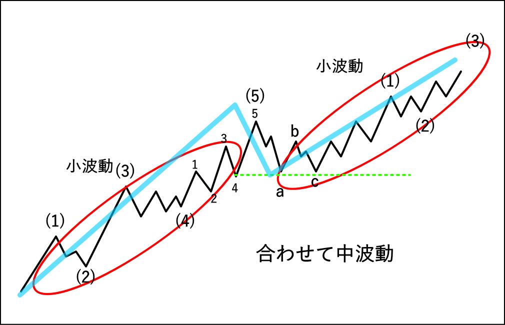 ダウ理論を使った中波動ベースの損切りライン