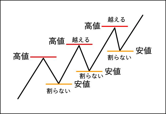 ダウ理論で上昇トレンド継続の定義