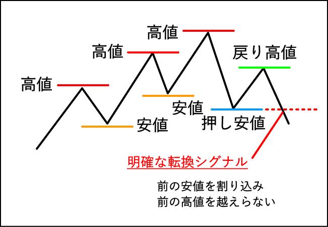上昇トレンドの転換シグナルをチャートで解説した図