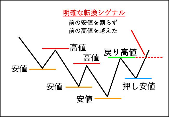 下降トレンドの転換シグナルをチャートで解説した図