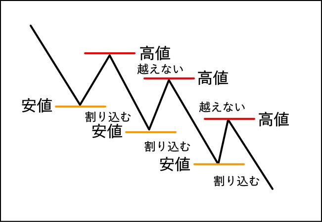 ダウ理論の下降トレンド継続の定義