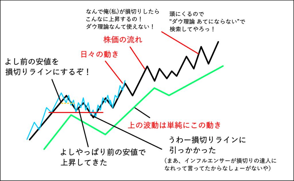 ダウ理論の損切りで失敗する人の心理的な状況を表現した図