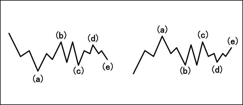 トライアングルの基本波形