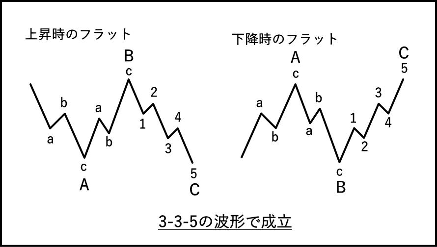 フラットの基本波形
