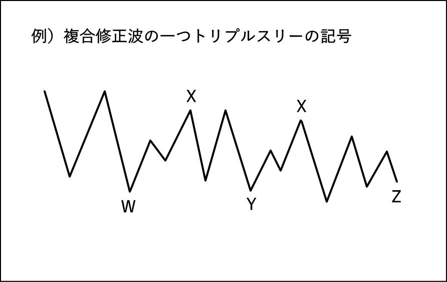 複合修正波の記号のつけ方の例