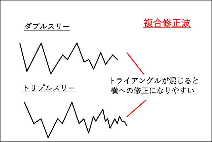 複合修正波にトライアングルが出現した場合の対処法