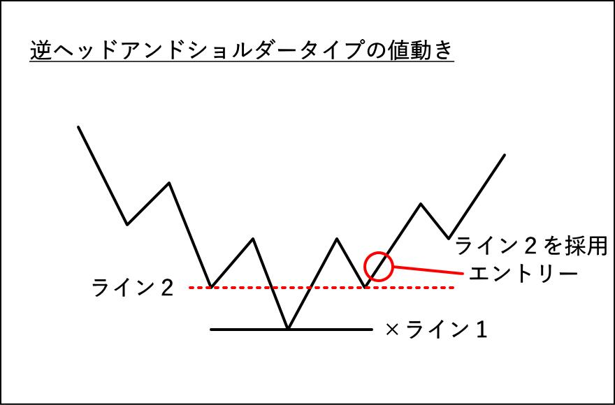 逆ヘッドアンドショルダータイプの値動きの損切ラインの解説
