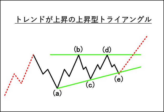 上昇トレンドに出てくる上昇型トライアングルの波形