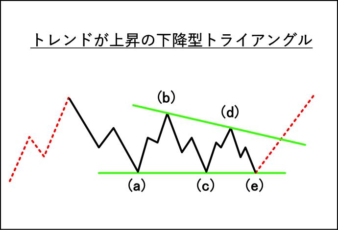 上昇トレンドでの下降型トライアングルの波形