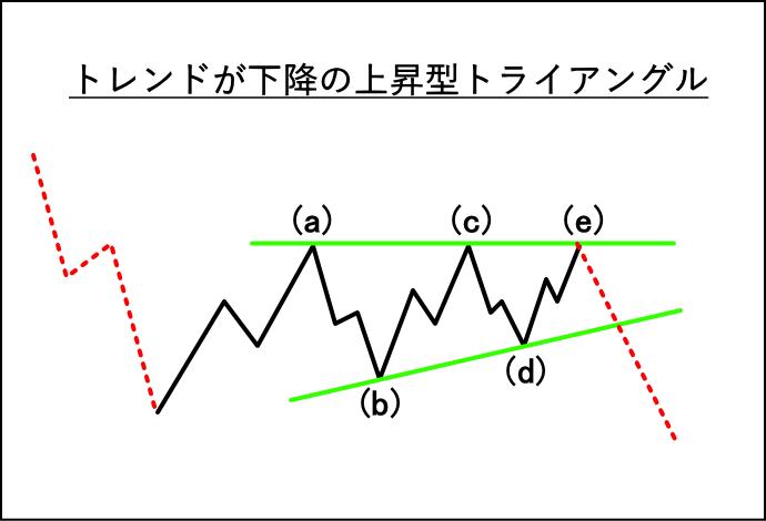 下降トレンドでの上昇型トライアングルの波形