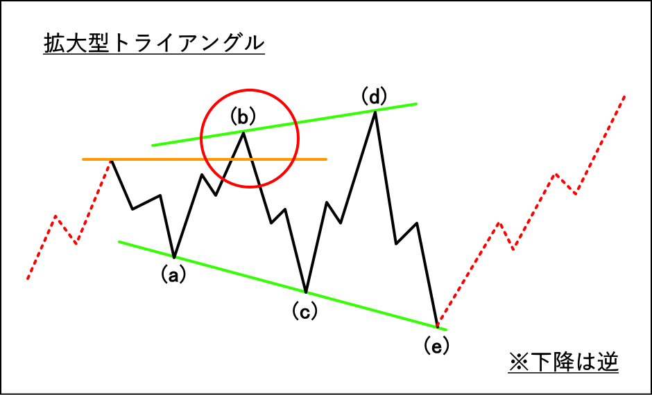 拡大型トライアングルの波形