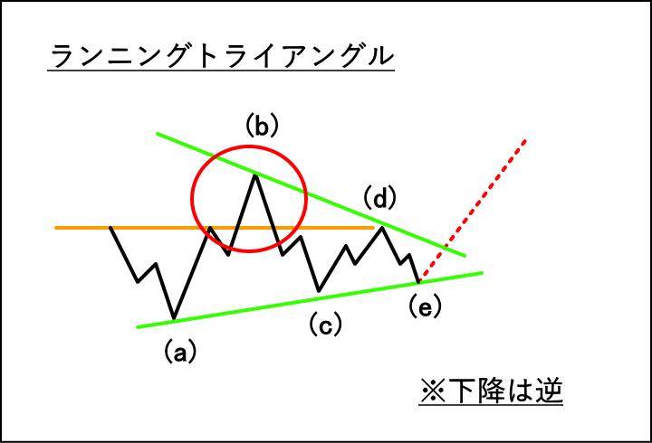ランニングトライアングルの波形