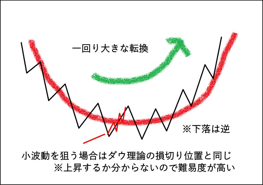 底練りの小波動にダウ理論を使った損切ラインを解説した図