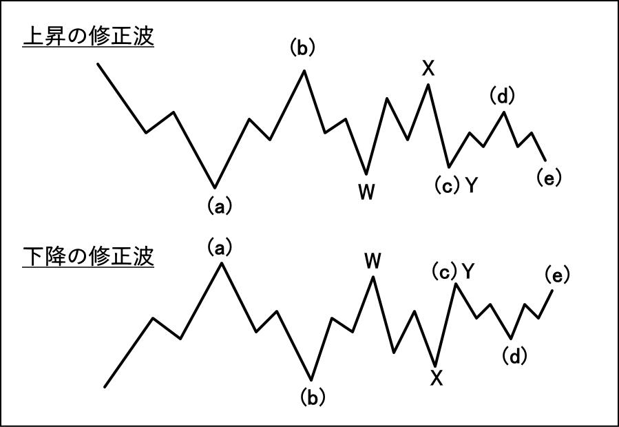 トライアングルのC波がダブルスリーになった例