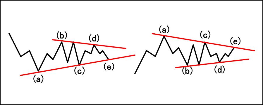トライアングルの波形の特徴