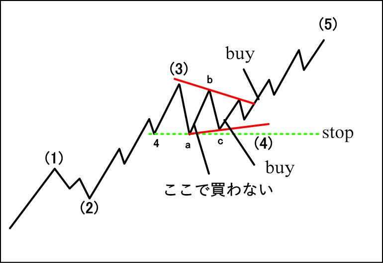 トライアングルの基本戦略1(インパルス4波)