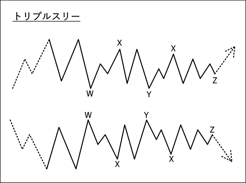 複合修正波のトリプルスリーの波形