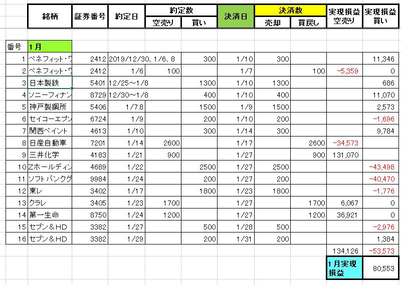 2020年1月の株の取引収支