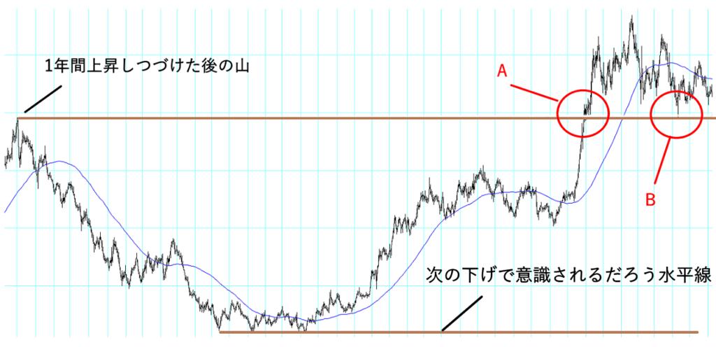 大きな波動の高値と安値を意識した水平線の引き方