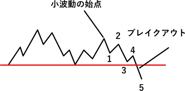 ブレイクアウトの中の波動の解説
