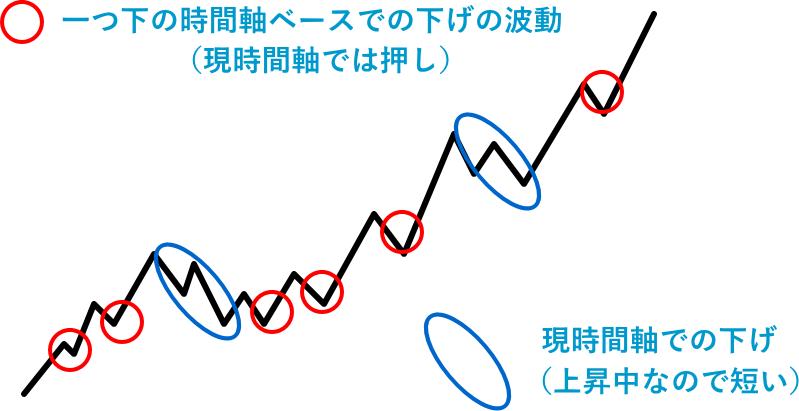 現時間軸と一つ下の時間軸の下げの違い