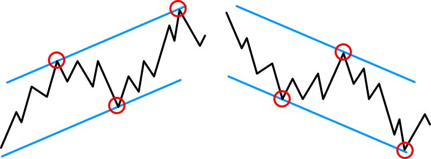 トレンドラインとチャネルラインの動き