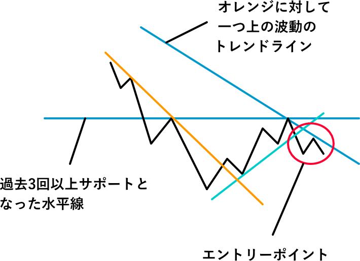 トレンドラインと水平線を使ったエントリーポイント