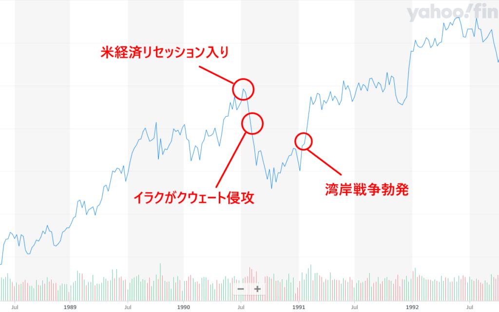 1990年から1991年の動きを解説したNYダウのチャート