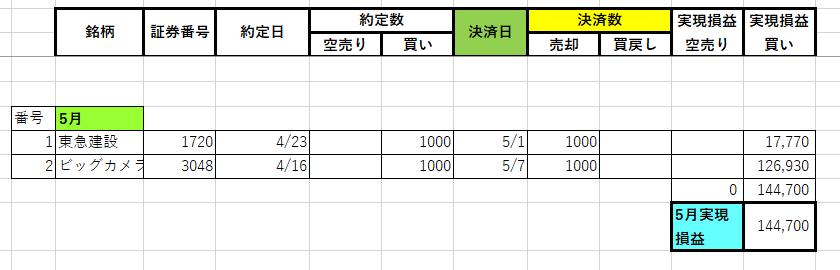 2020年5月の株の収支
