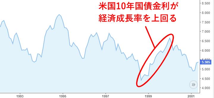 1993年から2001年の米国10年国債利回りのチャート