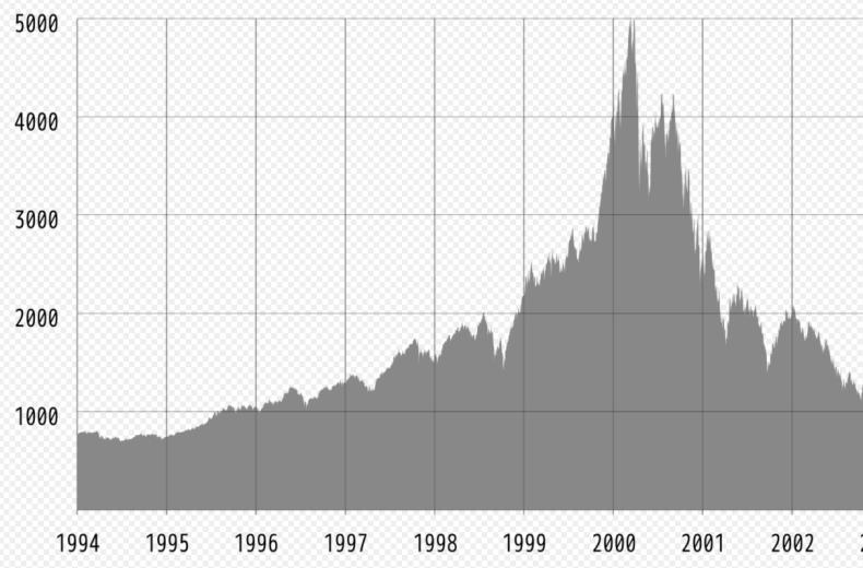 1994年から1995年のナスダックの株価
