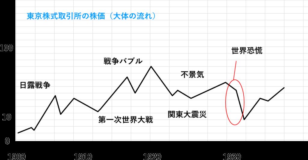 東京株式取引所の大まかな流れ(1900~1930年)