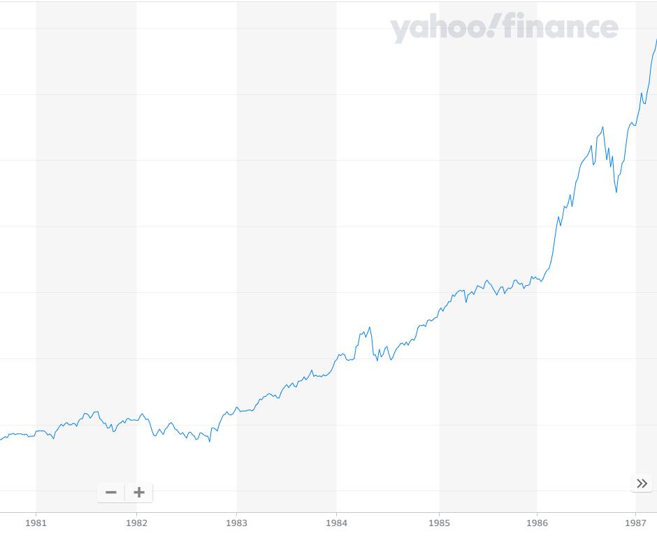 1981年から1987年の日経平均株価のチャート