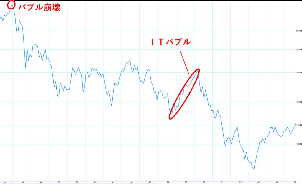 1989年から2005年の日経平均株価のチャート