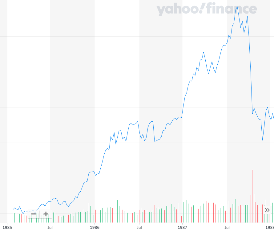 1985年から1988年のNYダウ工業平均株価のチャート