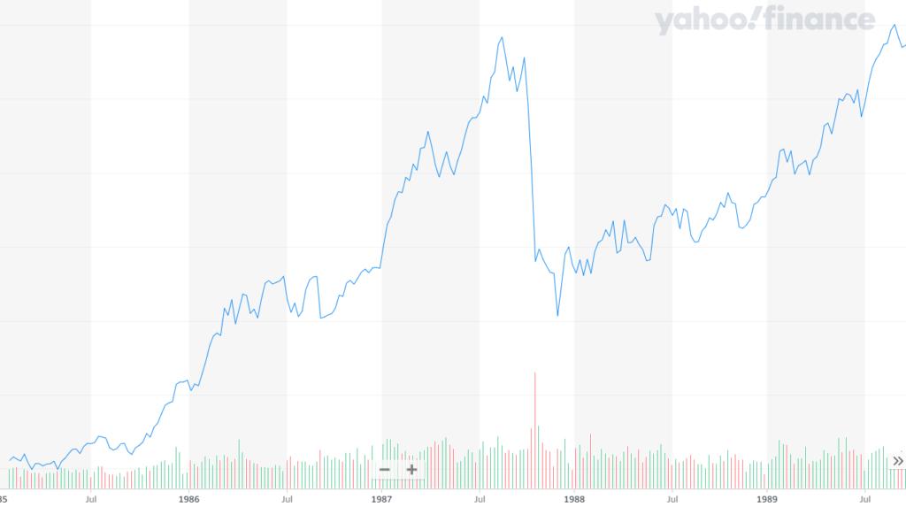 1985年から1989年のNYダウ工業平均株価のチャート