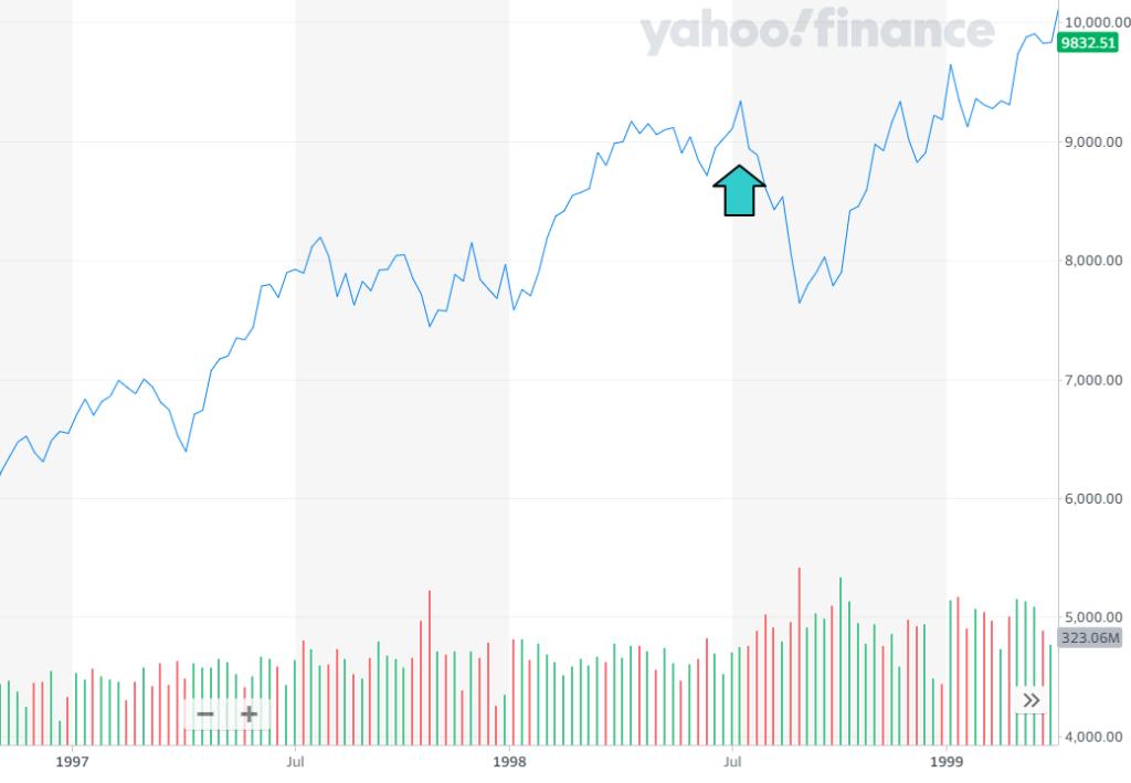 1997年から1999年のNYダウのチャート