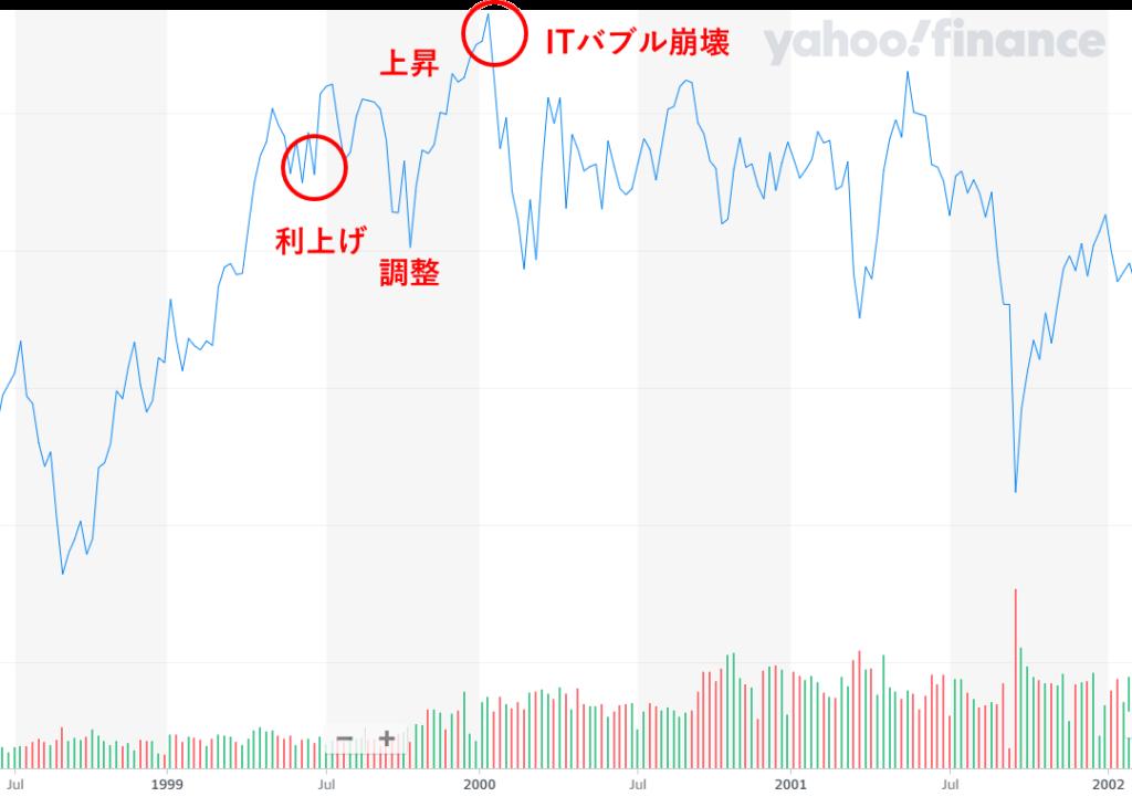 1999年から2002年のNYダウのチャート