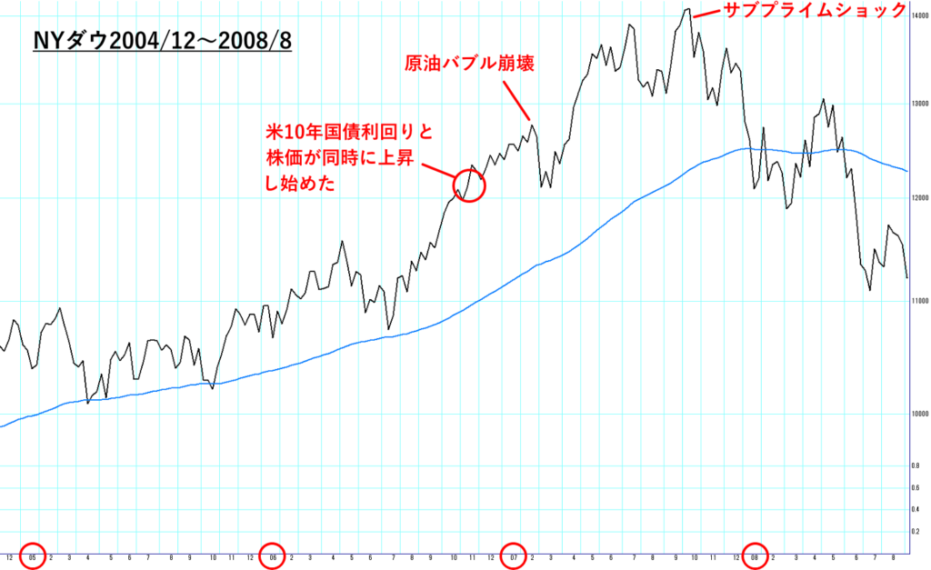NYダウ2004/12から2008/8までのチャート図解