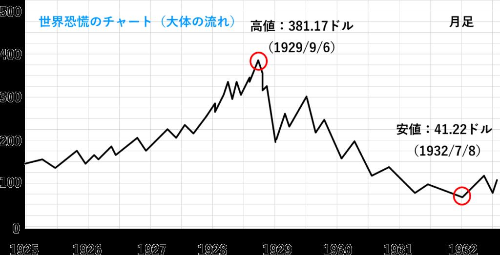 世界恐慌のチャート